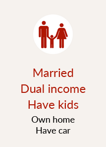 Married Dual income Have kids Own home Have car
