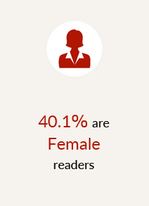 40.1% are Female readers